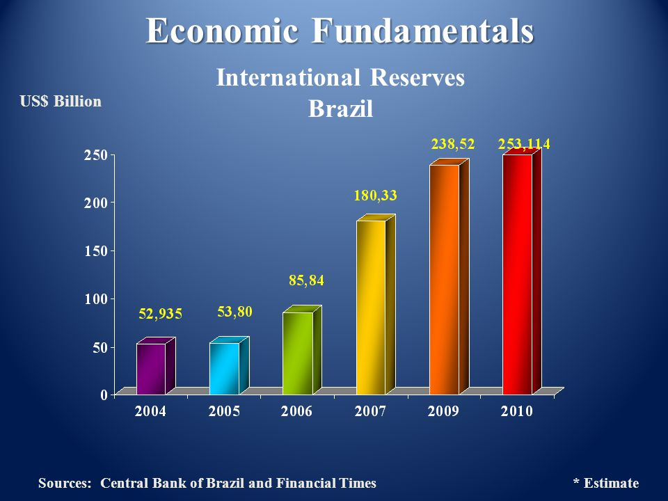 US$ Billion Economic Fundamentals International Reserves Brazil Sources: Central Bank of Brazil and Financial Times * Estimate