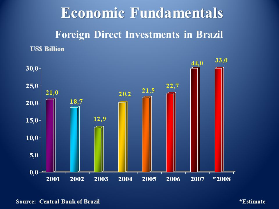 US$ Billion Economic Fundamentals Foreign Direct Investments in Brazil Source: Central Bank of Brazil *Estimate