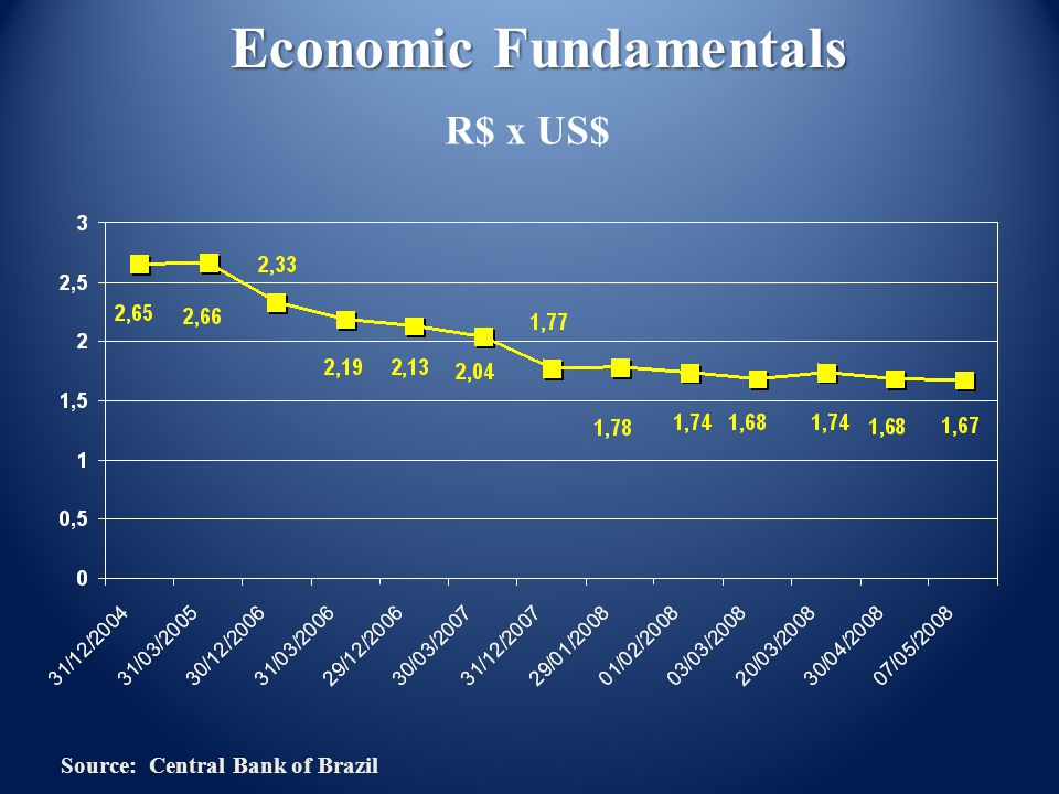 Economic Fundamentals R$ x US$ Source: Central Bank of Brazil