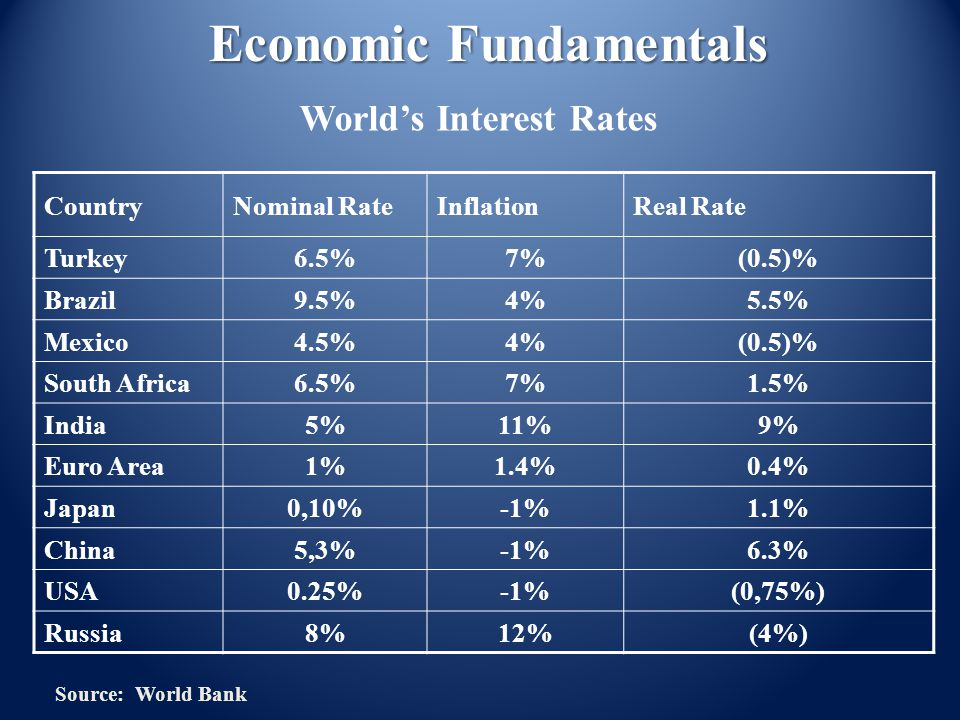 CountryNominal RateInflationReal Rate Turkey6.5%7%(0.5)% Brazil9.5%4%5.5% Mexico4.5%4%(0.5)% South Africa6.5%7%1.5% India5%11%9% Euro Area1%1.4%0.4% J