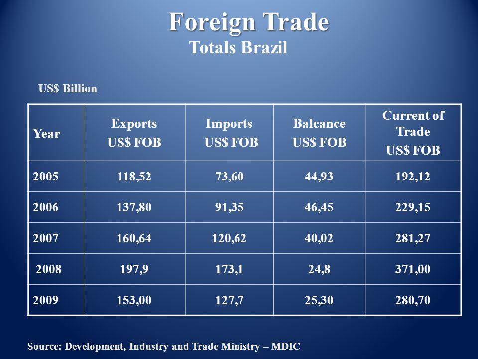 Year Exports US$ FOB Imports US$ FOB Balcance US$ FOB Current of Trade US$ FOB 2005118,5273,6044,93192,12 2006137,8091,3546,45229,15 2007160,64120,624