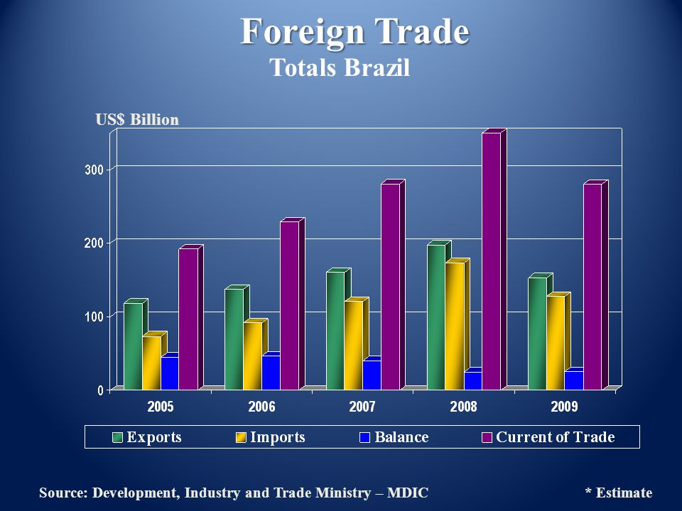 US$ Billion Foreign Trade Totals Brazil Source: Development, Industry and Trade Ministry – MDIC * Estimate