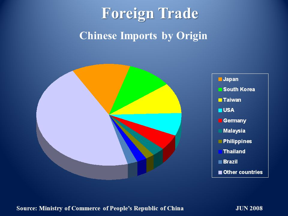 Foreign Trade Chinese Imports by Origin Source: Ministry of Commerce of Peoples Republic of China JUN 2008