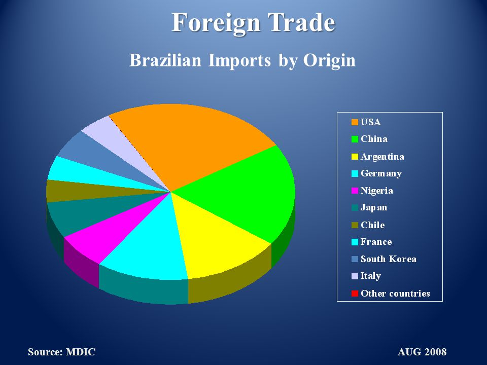 Foreign Trade Brazilian Imports by Origin Source: MDIC AUG 2008