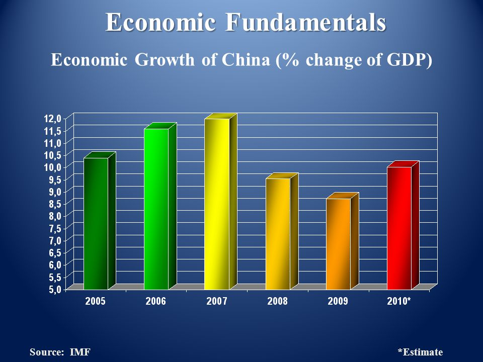 Economic Growth of China (% change of GDP) Source: IMF *Estimate Economic Fundamentals