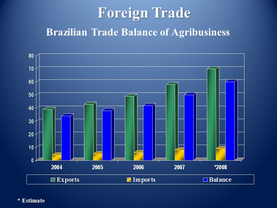 Foreign Trade * Estimate Brazilian Trade Balance of Agribusiness