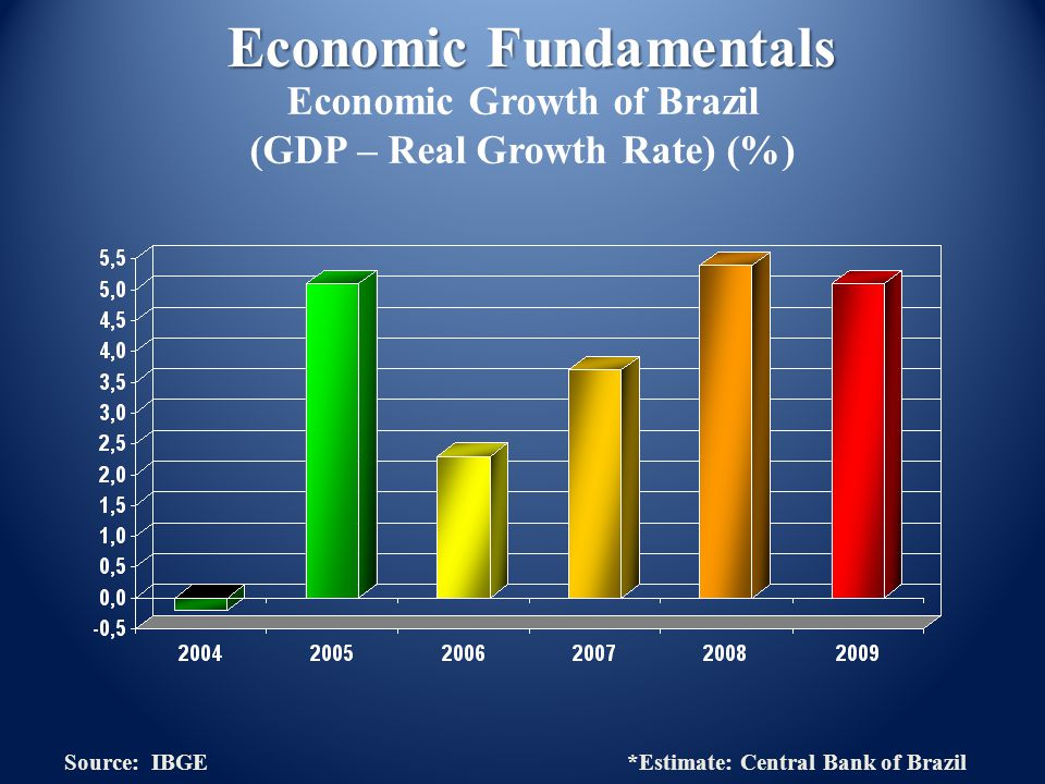 Economic Growth of Brazil (GDP – Real Growth Rate) (%) Source: IBGE *Estimate: Central Bank of Brazil
