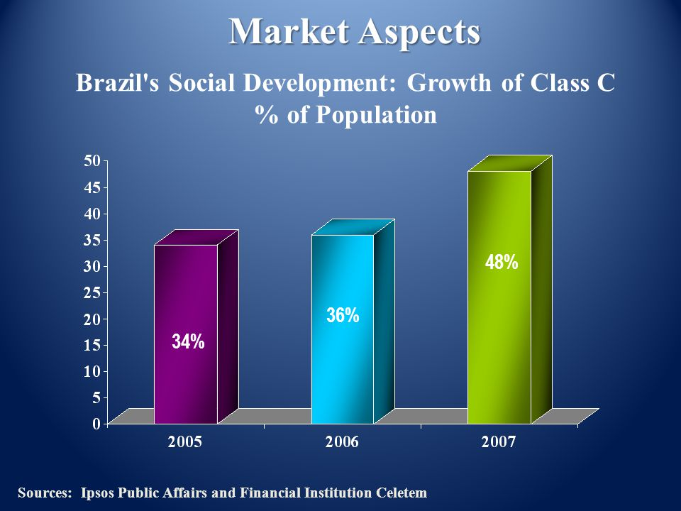 Brazil s Social Development: Growth of Class C % of Population 34% 36% 48% Market Aspects Sources: Ipsos Public Affairs and Financial Institution Celetem