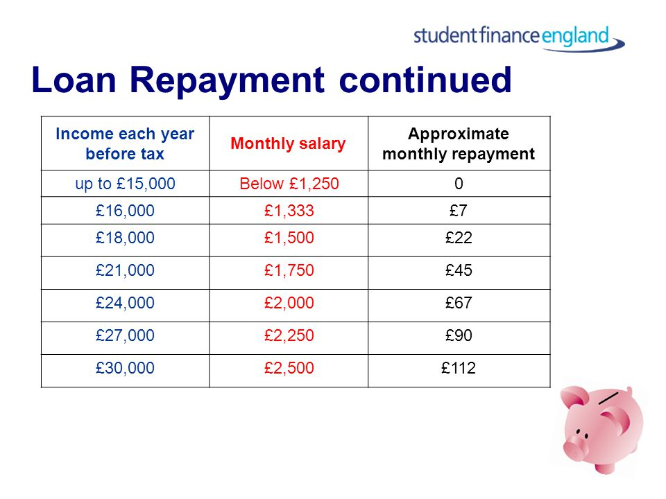 Loan Repayment Repayments are collected through tax system Starts in the April after graduation Only repay if earning above £15,000 per annum or £1,250 per month gross Repayments are based on how much you earn, not how much you owe ICR loans taken A/Y 05/06 or before written off when student aged 65 ICR loans taken A/Y 06/07 or after written off after 25 years