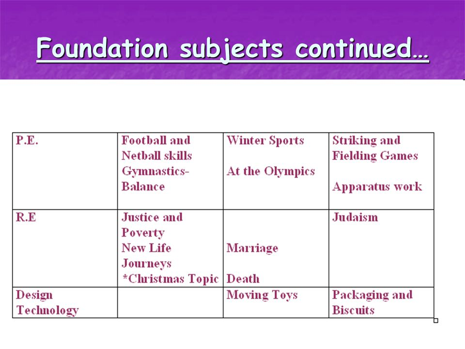 Foundation Subjects and Science…
