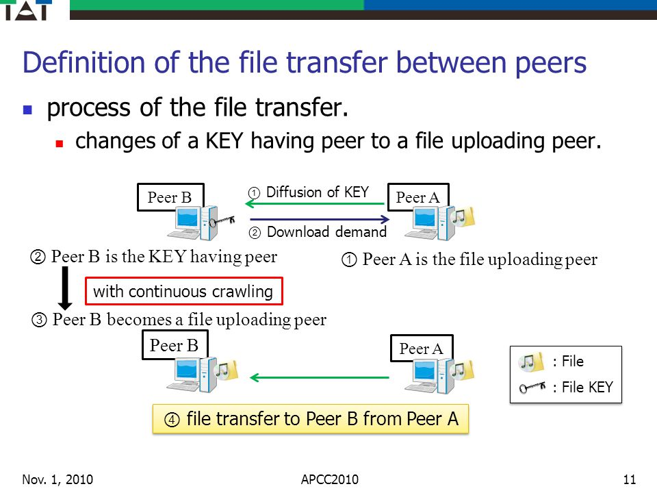 Definition of the file transfer between peers process of the file transfer.