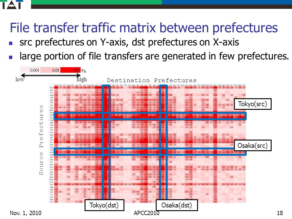 File transfer traffic matrix between prefectures src prefectures on Y-axis, dst prefectures on X-axis large portion of file transfers are generated in