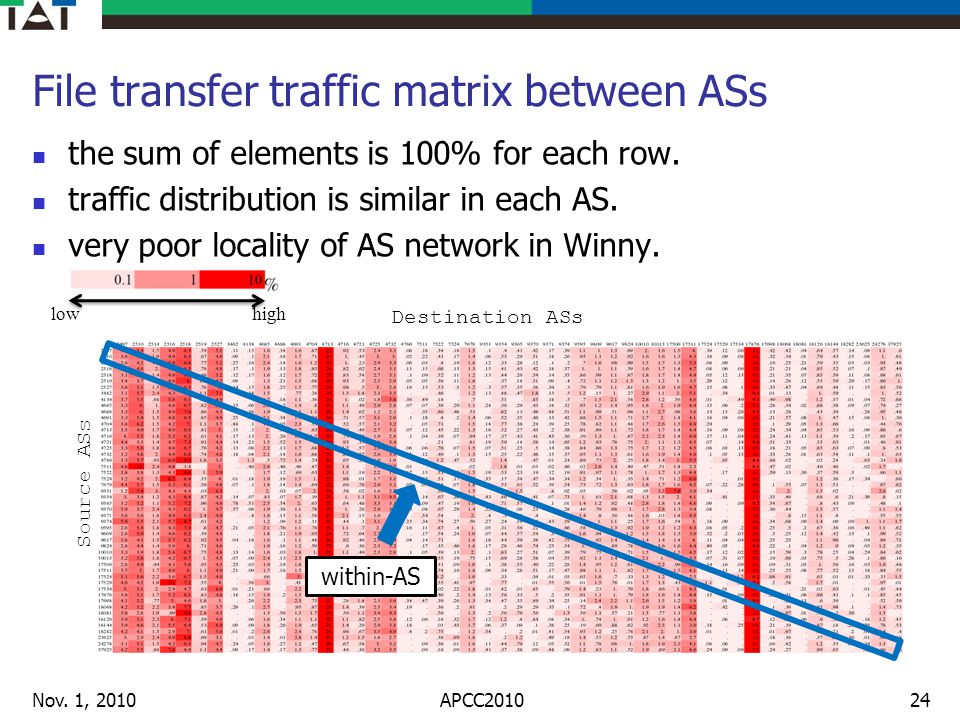 File transfer traffic matrix between ASs the sum of elements is 100% for each row. traffic distribution is similar in each AS. very poor locality of A