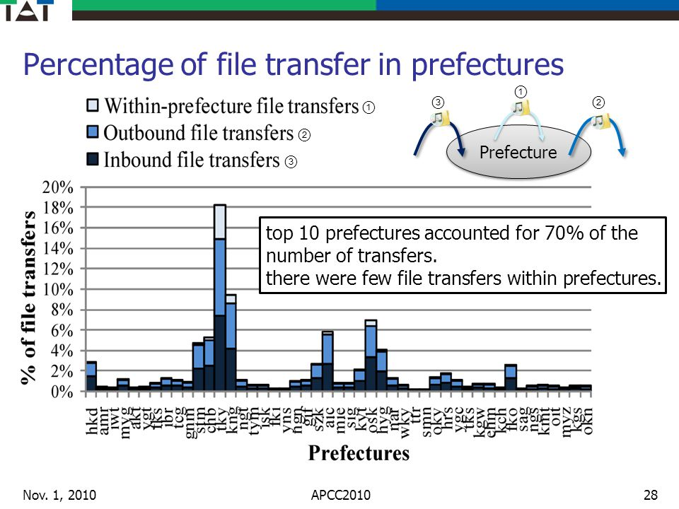 Percentage of file transfer in prefectures Nov. 1, 201028 top 10 prefectures accounted for 70% of the number of transfers. there were few file transfe