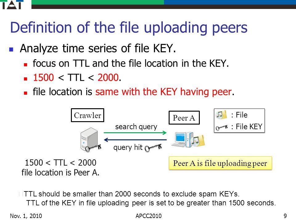 Analysis of file transfer behavior of peers Nov.