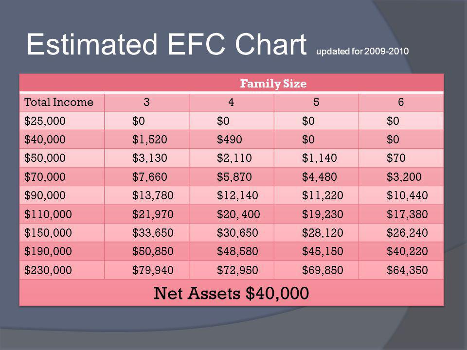Estimated EFC Chart updated for 2009-2010