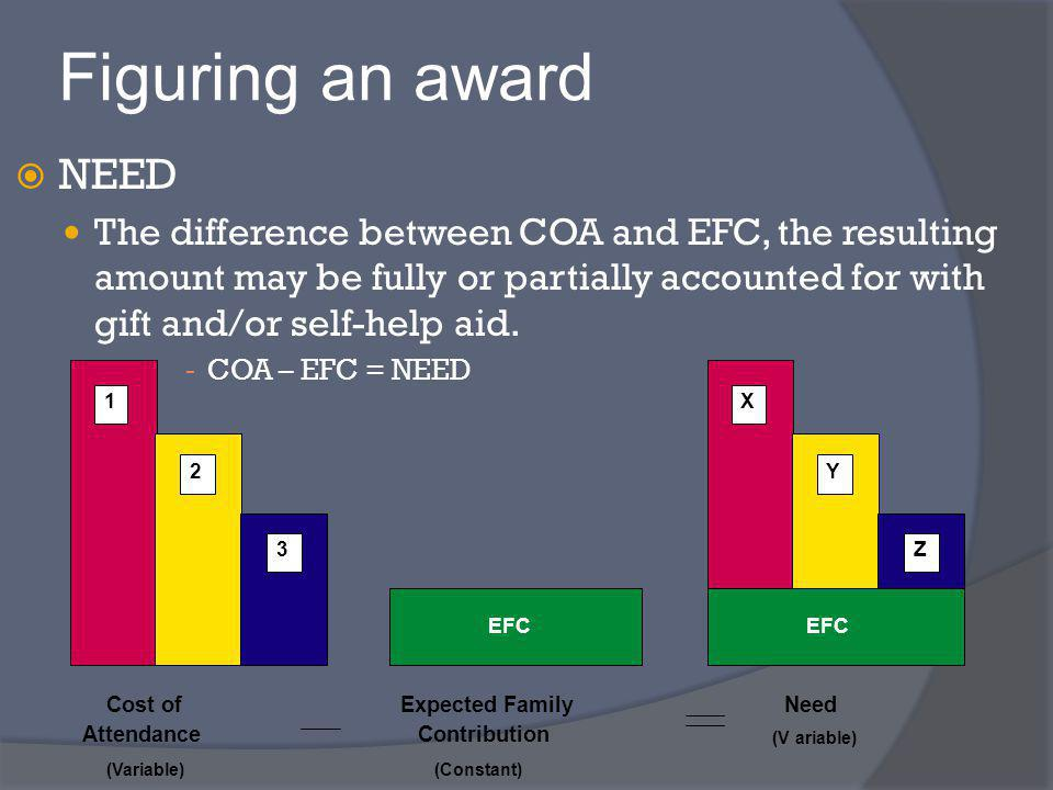 Figuring an award NEED The difference between COA and EFC, the resulting amount may be fully or partially accounted for with gift and/or self-help aid.