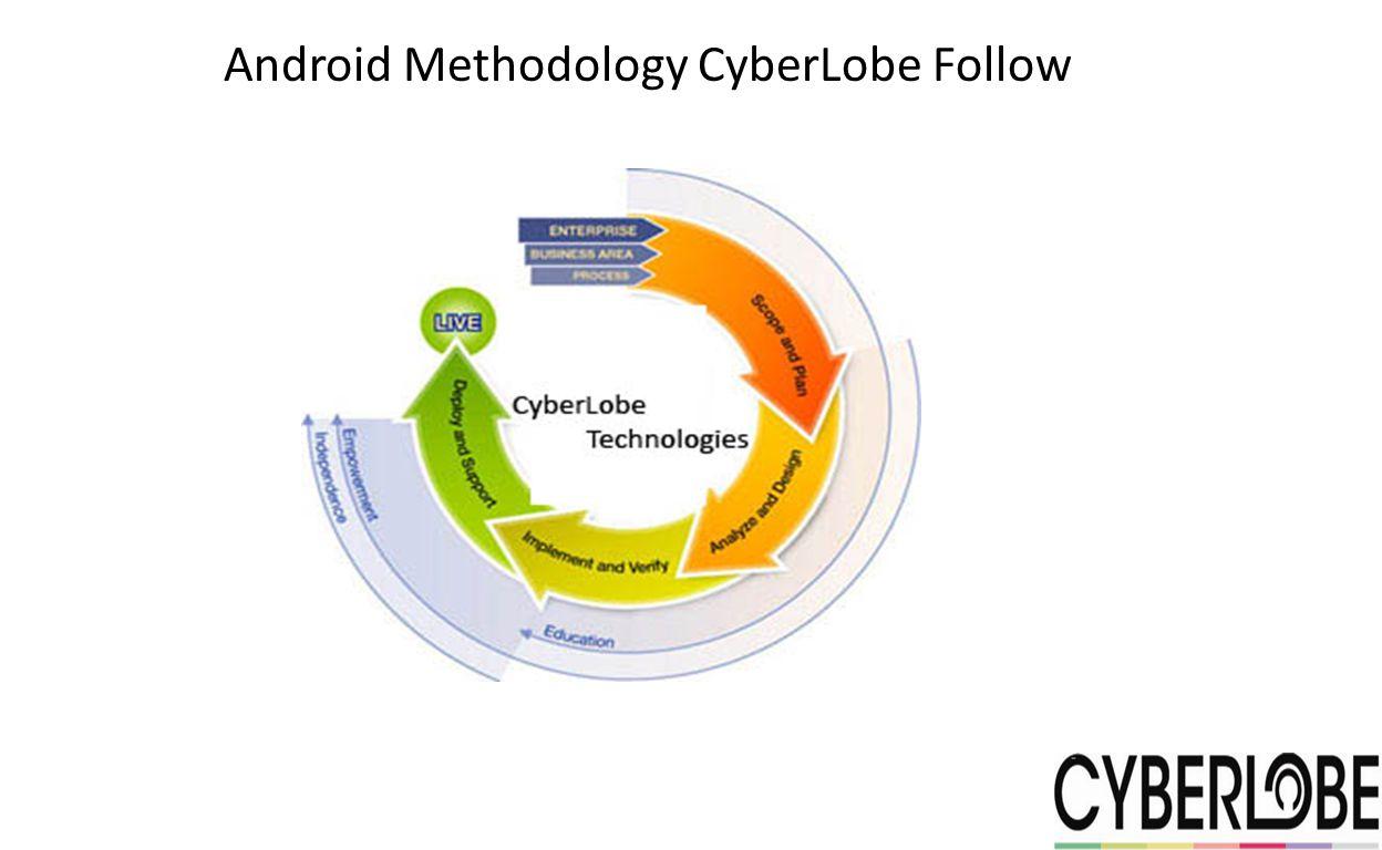 Android Methodology CyberLobe Follow
