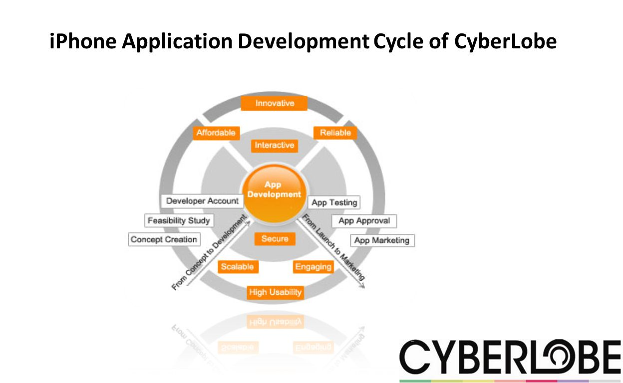 iPhone Application Development Cycle of CyberLobe