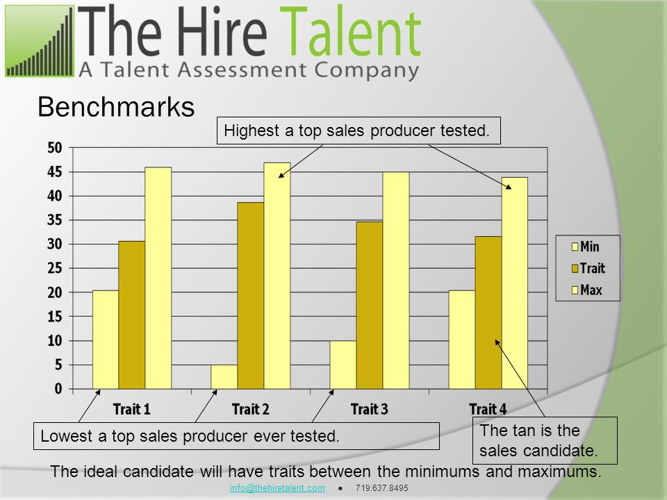 info@thehiretalent.cominfo@thehiretalent.com 719.637.8495 Lowest a top sales producer ever tested. Highest a top sales producer tested. The tan is the