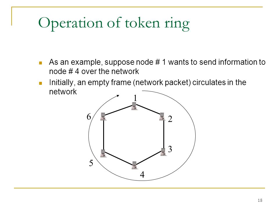 18 Operation of token ring As an example, suppose node # 1 wants to send information to node # 4 over the network Initially, an empty frame (network packet) circulates in the network 1 2 3 4 5 6