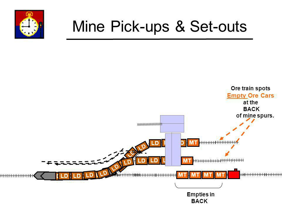 MT LD MT Mine Pick-ups & Set-outs Empties in BACK Ore train spots Empty Ore Cars at the BACK of mine spurs. MT LD