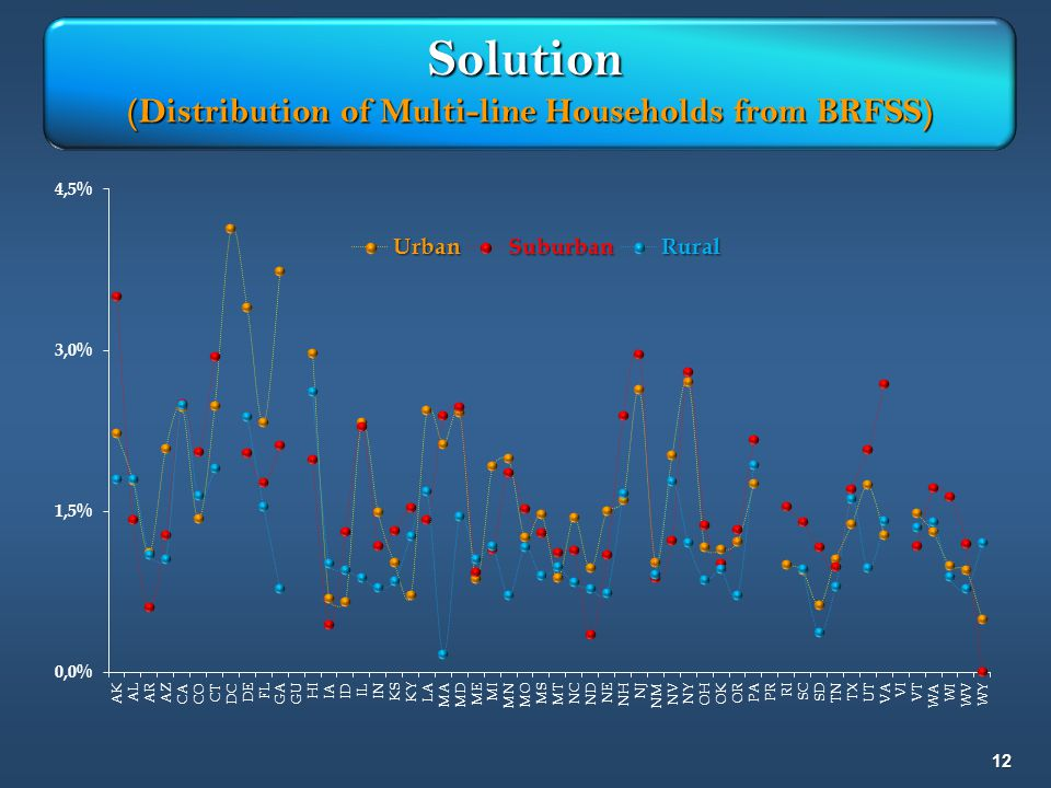 12 Solution (Distribution of Multi-line Households from BRFSS)