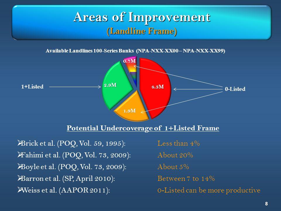 8 Areas of Improvement (Landline Frame) Potential Undercoverage of 1+Listed Frame Brick et al. (POQ, Vol. 59, 1995):Less than 4% Fahimi et al. (POQ, V