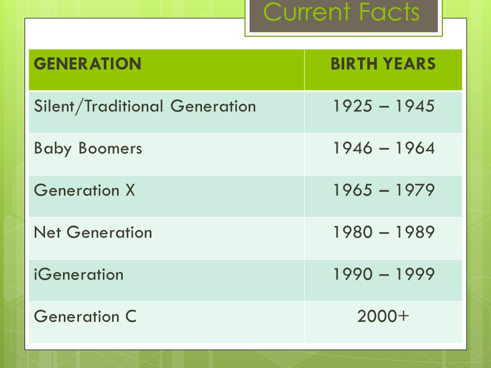 GENERATIONBIRTH YEARS Silent/Traditional Generation1925 – 1945 Baby Boomers1946 – 1964 Generation X1965 – 1979 Net Generation1980 – 1989 iGeneration19