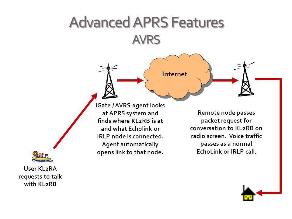 Advanced APRS Features AVRS Internet User KL2RA requests to talk with KL2RB IGate / AVRS agent looks at APRS system and finds where KL2RB is at and wh