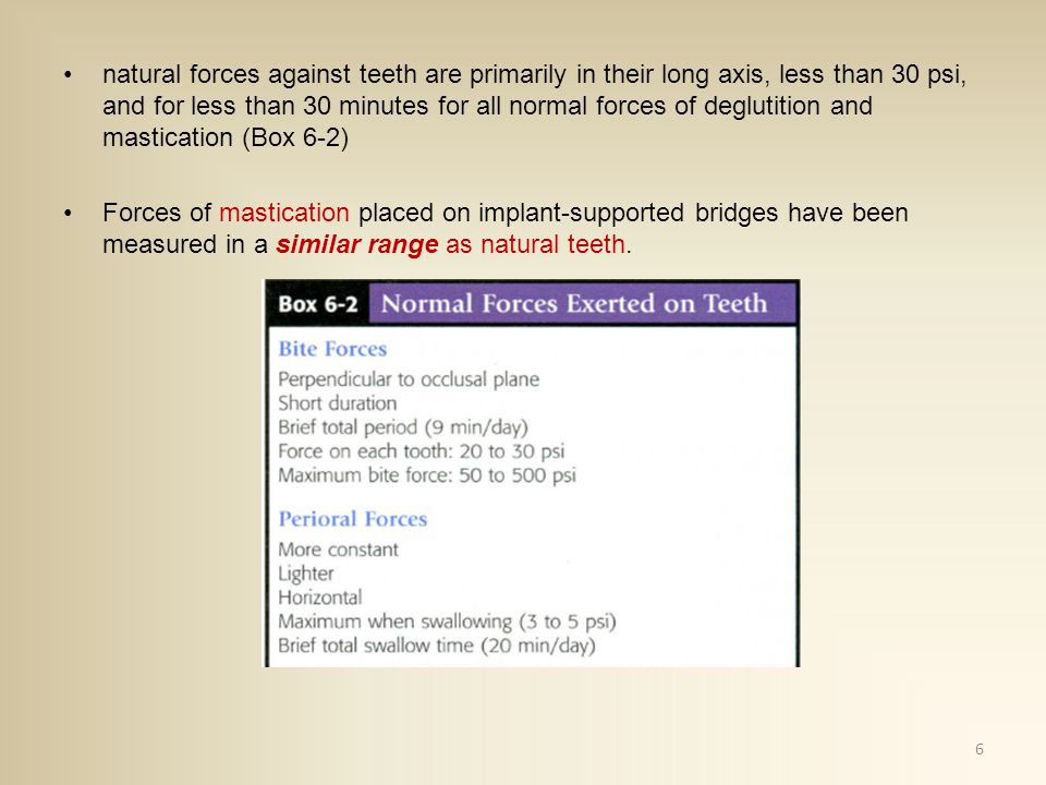 natural forces against teeth are primarily in their long axis, less than 30 psi, and for less than 30 minutes for all normal forces of deglutition and mastication (Box 6-2) Forces of mastication placed on implant-supported bridges have been measured in a similar range as natural teeth.