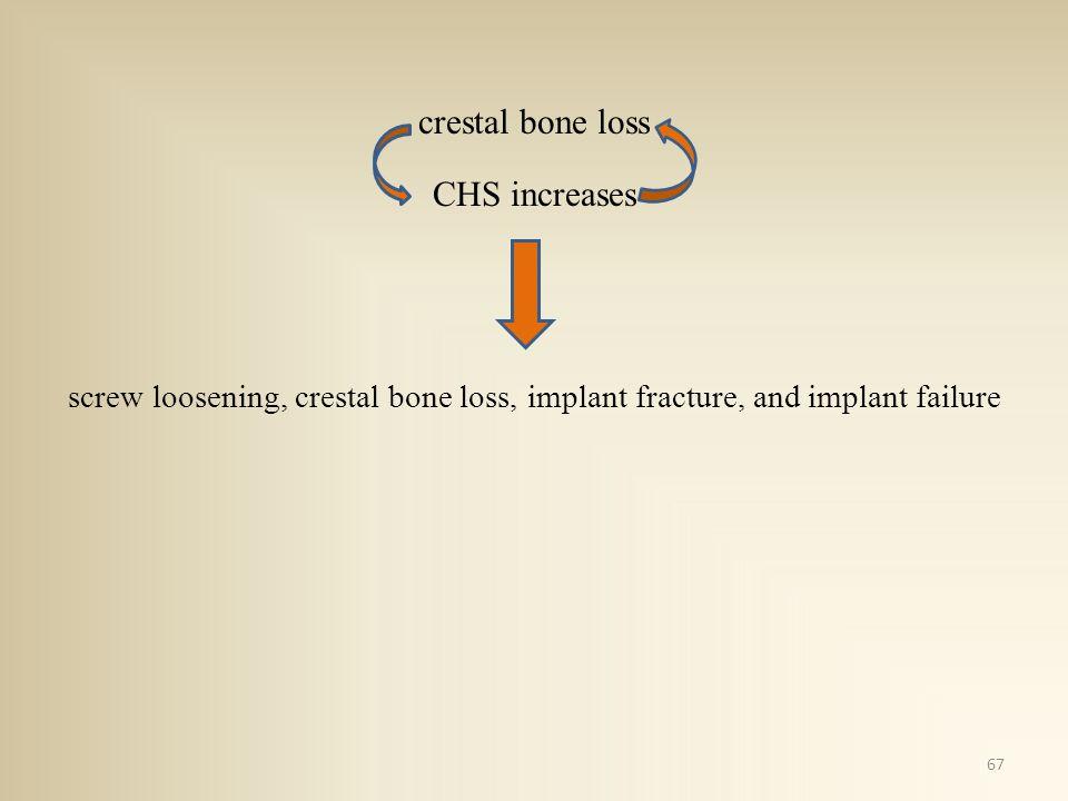 crestal bone loss CHS increases screw loosening, crestal bone loss, implant fracture, and implant failure 67