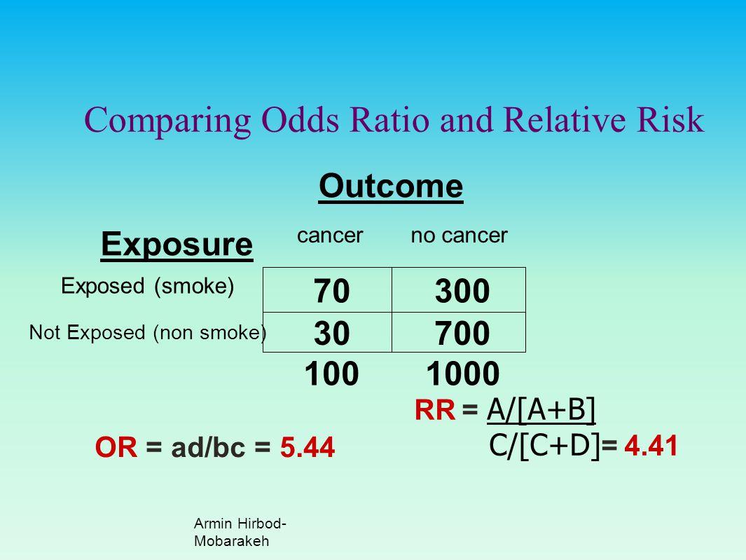 1000100 Outcome 700 300 no cancer 30 Not Exposed (non smoke) 70 Exposed (smoke) cancer Exposure OR = ad/bc = 5.44 RR = A/[A+B] C/[C+D] = 4.41 Comparin