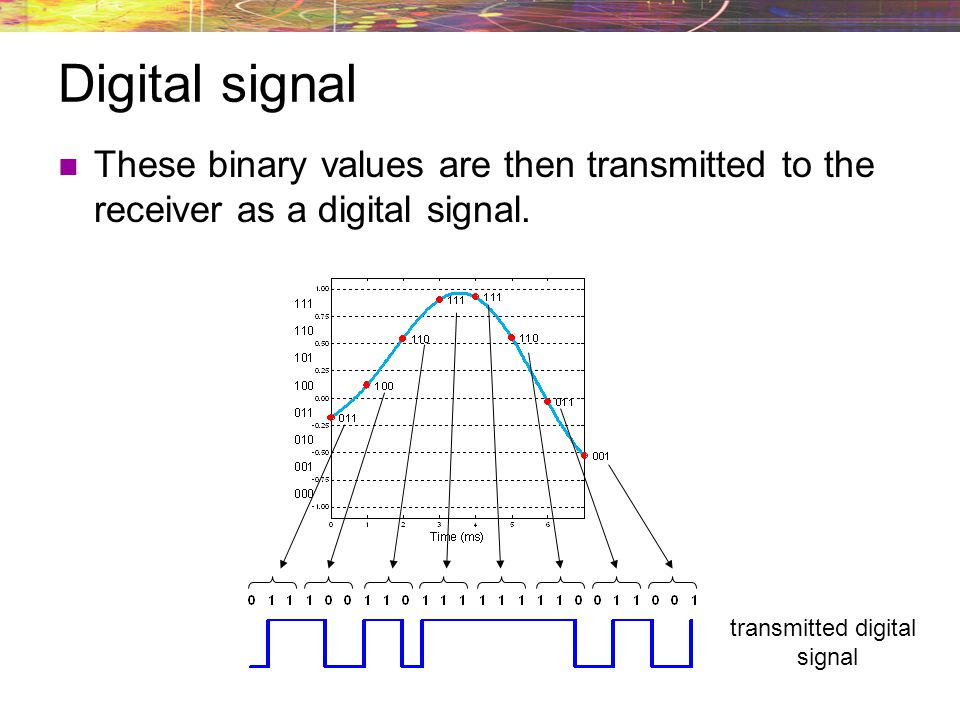 Quantization intervals If sampled point falls within that interval (or bin), it is assigned that binary value.