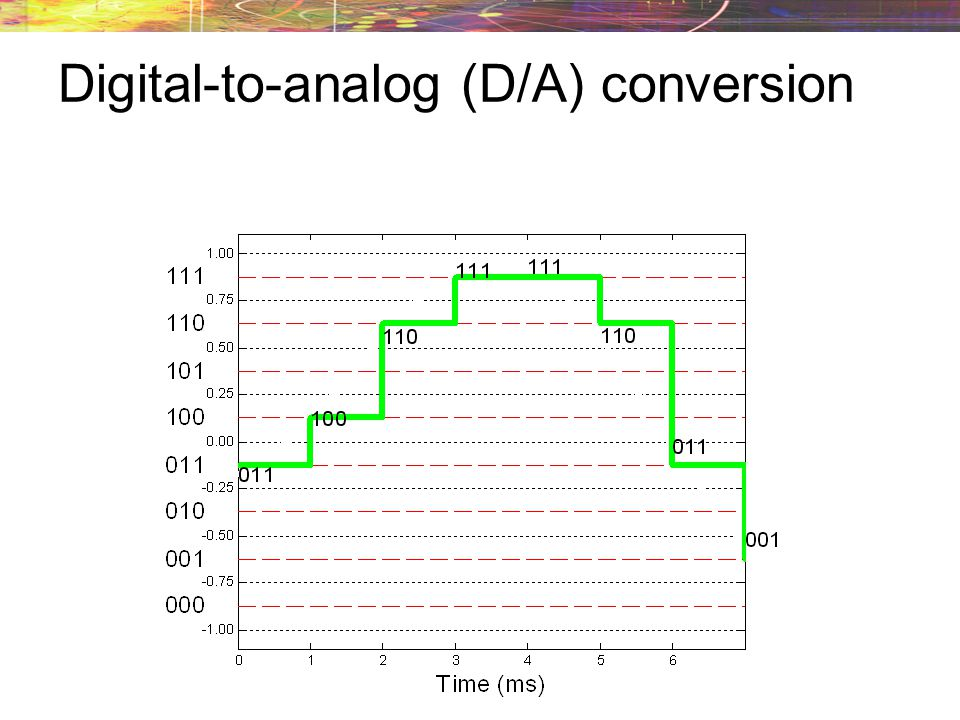 Digital-to-analog (D/A) conversion The reconstruction levels are the midpoints of the intervals used by the quantizer. reconstruction levels