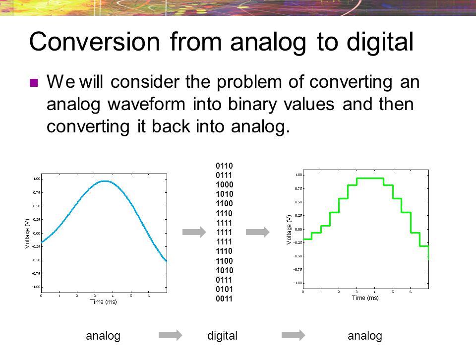 Quantization intervals Quantizers are limited to specific voltage range.