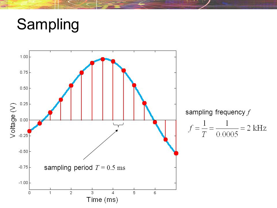 Sampling The analog waveform is composed of an infinite number of points. Therefore, we must take samples of this continuous waveform to send. sample