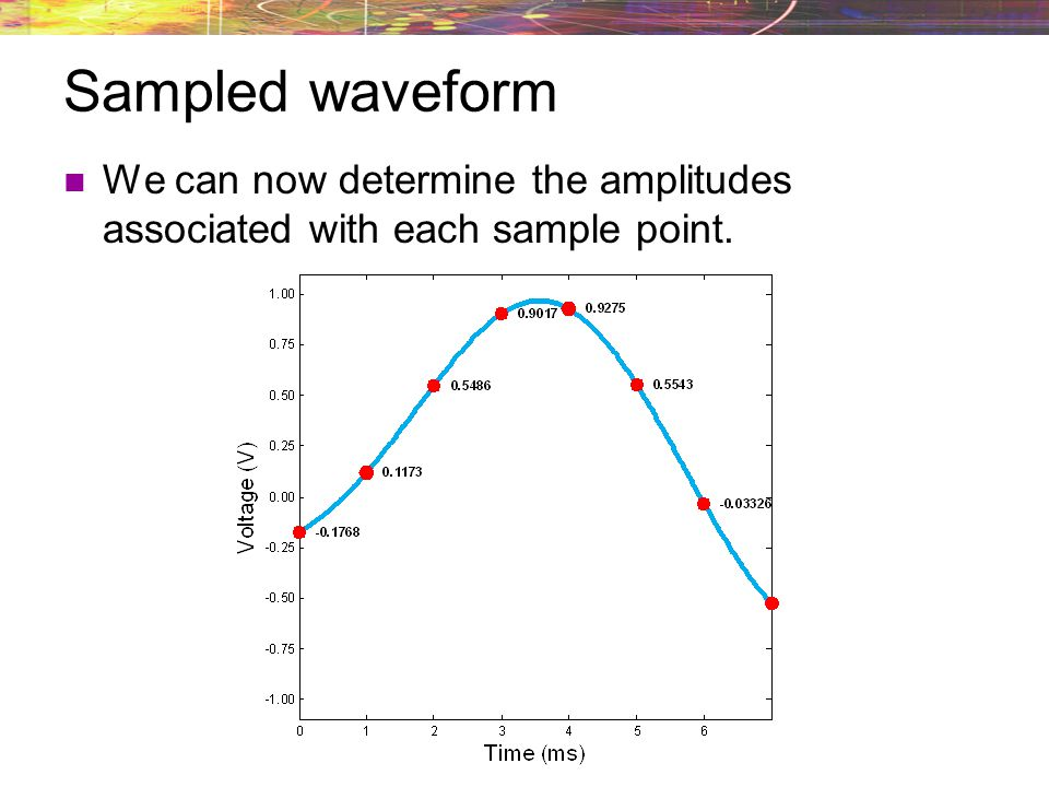 Consider the following analog waveform.