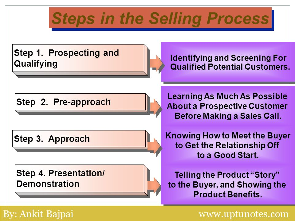 Step 1. Prospecting andQualifying Identifying and Screening For Qualified Potential Customers. Steps in the Selling Process Learning As Much As Possib