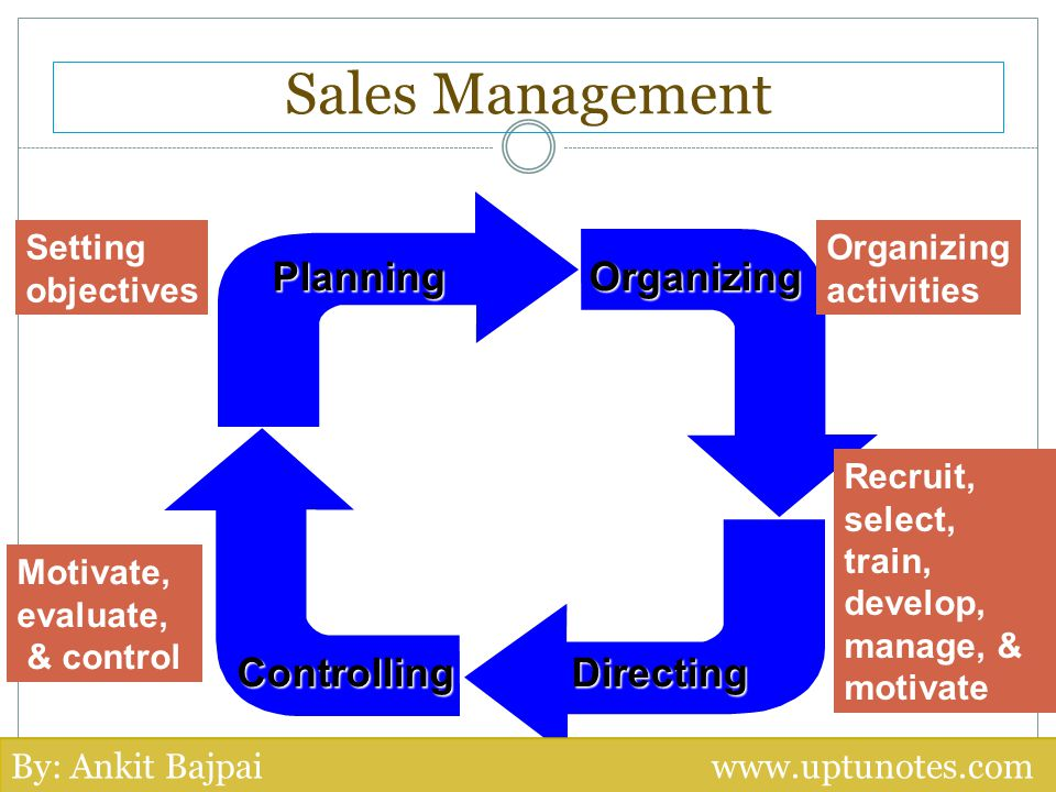 Planning Organizing Directing Controlling Setting objectives Organizing activities Recruit, select, train, develop, manage, & motivate Motivate, evalu