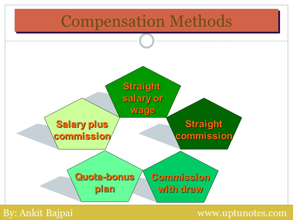 Compensation Methods Straight salary or wage Salary plus commissionStraightcommission Commission with draw Quota-bonusplan By: Ankit Bajpai www.uptuno