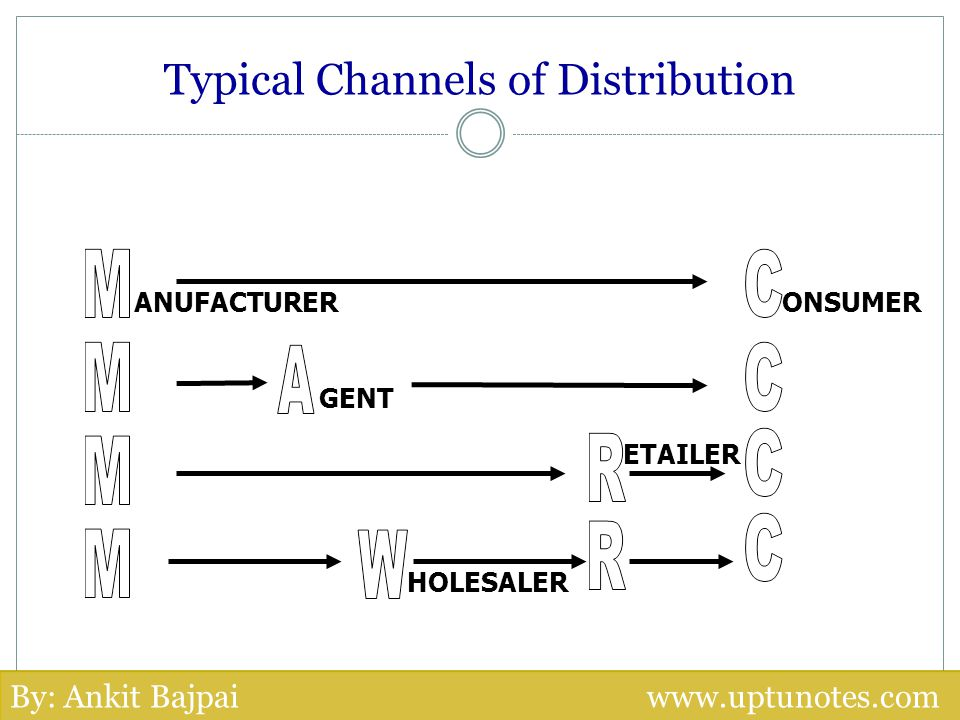 Typical Channels of Distribution ANUFACTURER ONSUMER HOLESALER ETAILER GENT By: Ankit Bajpai www.uptunotes.com