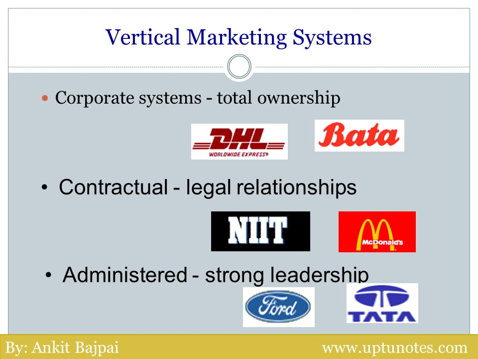 Vertical Marketing Systems Corporate systems - total ownership Administered - strong leadership Contractual - legal relationships By: Ankit Bajpai www
