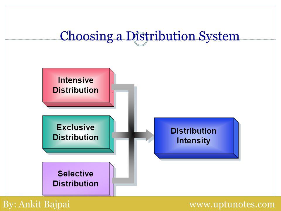 Intensive Distribution Intensive Distribution Exclusive Distribution Exclusive Distribution Selective Distribution Selective Distribution Intensity Di