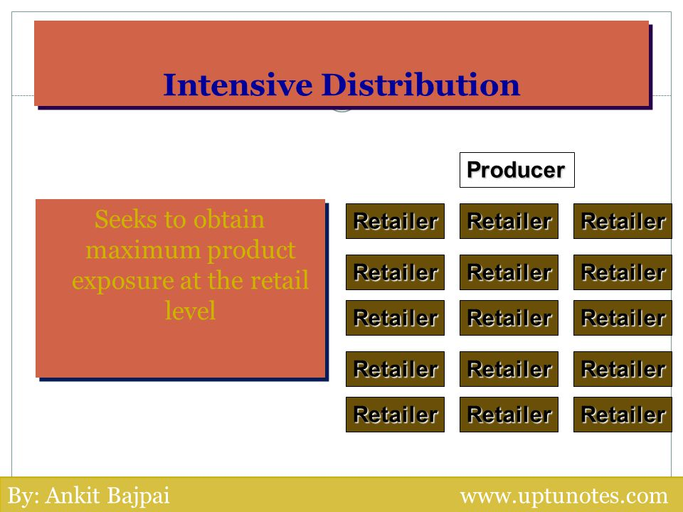 Intensive Distribution Seeks to obtain maximum product exposure at the retail level Producer RetailerRetailerRetailer Retailer RetailerRetailer Retail