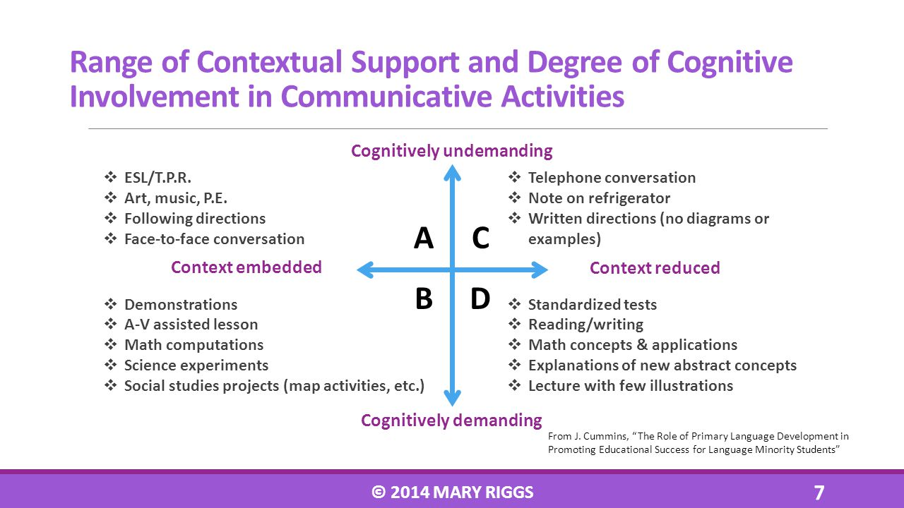 Range of Contextual Support and Degree of Cognitive Involvement in Communicative Activities Cognitively undemanding Cognitively demanding Context embe