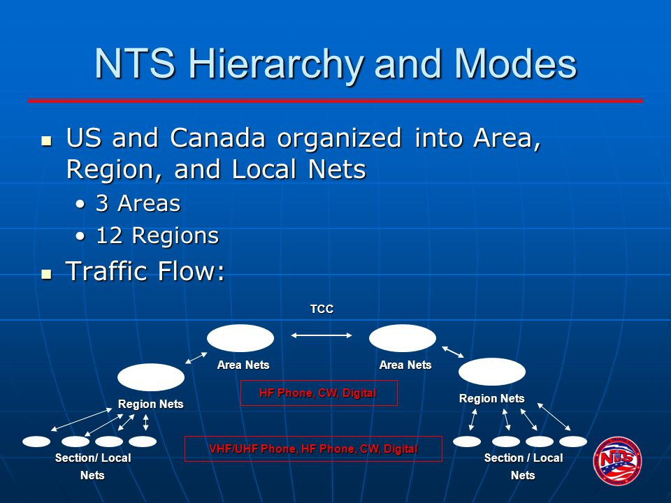 NTS Hierarchy and Modes US and Canada organized into Area, Region, and Local Nets US and Canada organized into Area, Region, and Local Nets 3 Areas3 A