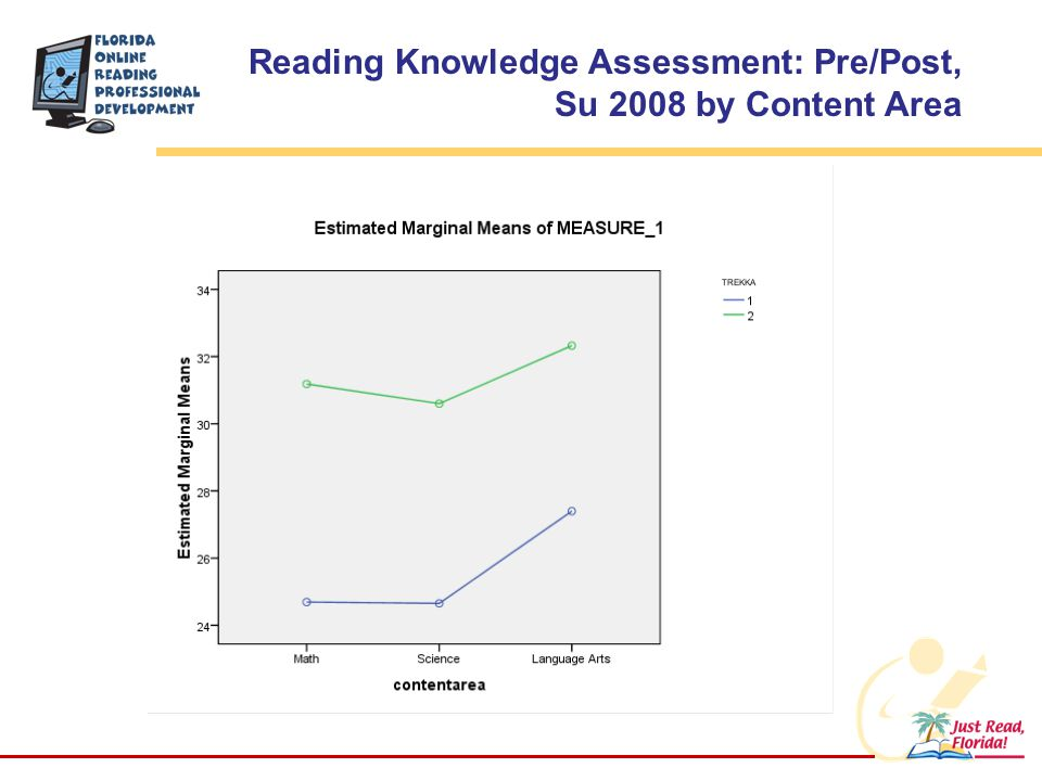 Reading Knowledge Assessment: Pre/Post, Su 2008 by Content Area