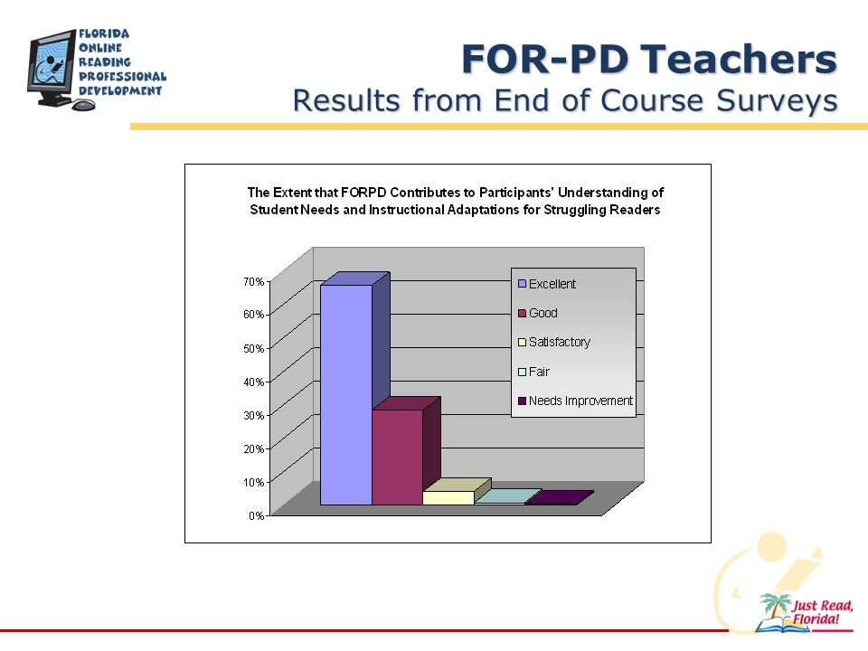 FOR-PD Teachers Results from End of Course Surveys