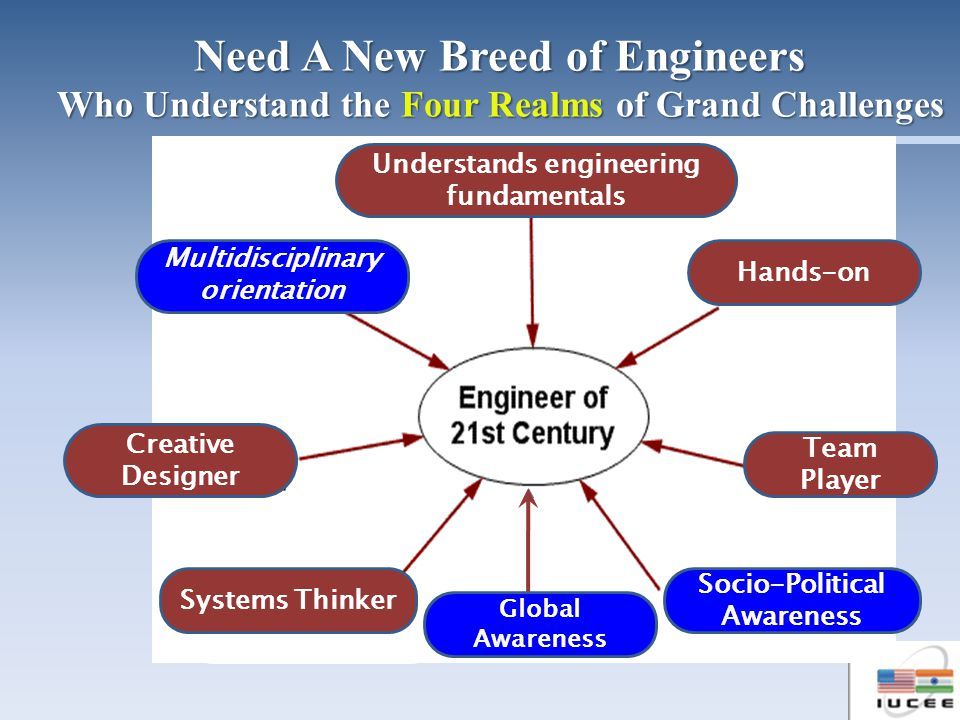 Communicator Understands engineering fundamentals Hands-on Team Player Creative Designer Multidisciplinary orientation Socio-Political Awareness Systems Thinker Global Awareness Need A New Breed of Engineers Who Understand the Four Realms of Grand Challenges